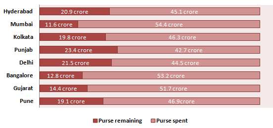 IPL Auction Purse Remaining